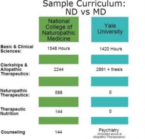 Sample Curriculum ND vs MD